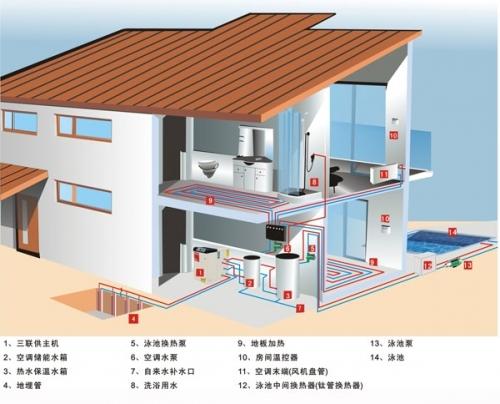 正文    地源热泵是一种利用浅层地热资源(也称地能,包括地下水,土壤