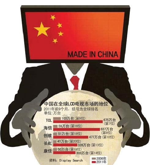 中国在全球LCD电视市场地地位