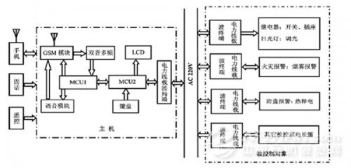 图1控制系统工作原理框图