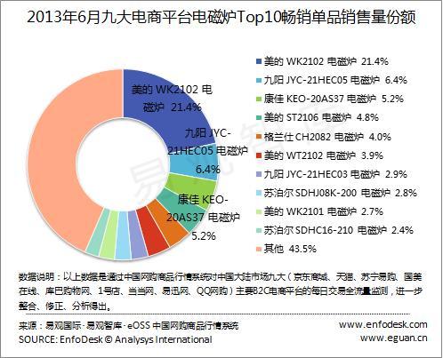 4%,九阳 jyc-21hec05 电磁炉 6.4%,康佳 keo-20as37 电磁炉 5.2%.