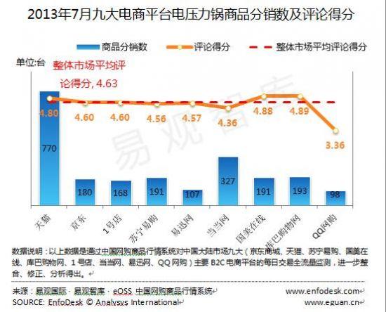 2013年7月整体市场的平均评论得分是4.63分,九大平台中,库巴购物网的评论得分最高,为4.89分,QQ网购的评论得分最低,为3.36分。从九大平台的商品分销数可以看出,天猫的分销数最高,达770台,QQ网购的分销数最低,为98台。