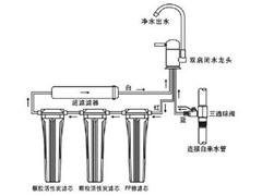 前后原理都要知道 净水机的工作原理