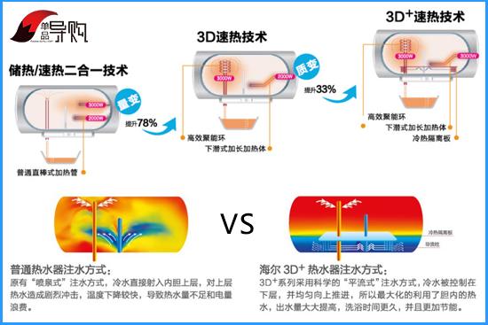 浴室high歌 海尔电热水器 es60h-m5推荐