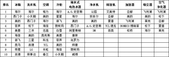 2013-2014年度中国家用电器行业品牌评价结果