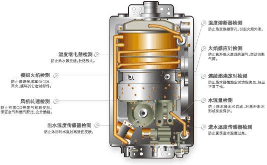 燃气热水器市场,经历了四个阶段:直排式,烟道式,强排式和平衡式热水器图片