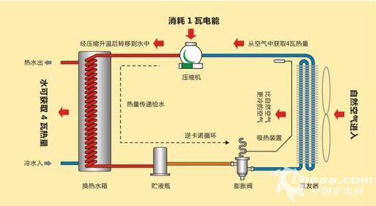 卫浴电器频道 使用指南 正文    当空气能热水器在制热水时,四通阀换图片