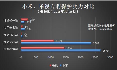 小米PK樂視,專利技術哪家更強?