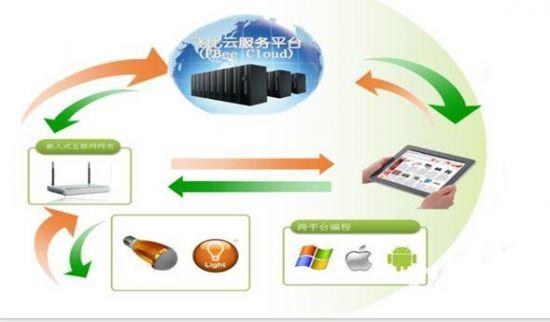 1、 物联网教育产品   为全国高校及职校提供物联网实验室全套建设方案,包括实验箱、实训台、智能实验室设备及其配套教学方案。   2、 工业控制类产品   提供工业级温湿度等多种ZigBee传感器;同时为满足多行业中对物联网技术的通用需求,提供ZigBee 数传、采集、控制类设备及其模块,让客户低成本地接入物联网技术。   3、 ZigBee智能家居及照明方案   TI ZigBee产品核心IDH (独立第三方设计公司),提供过标准认证的ZigBee 模块,协助客户完成包含控制网关及终端产品的研发、