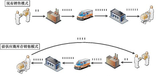 商品甚至可以直接从制造商的仓库送到京东前置站,迅速完成配送,大大