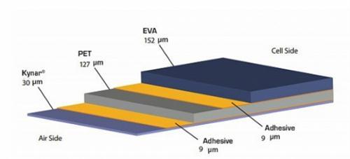 明冠成首个KPE结构1500V光伏背板生产商