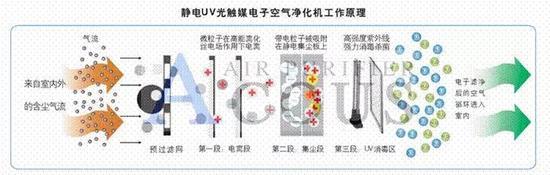 静电除尘式空气净化器工作原理