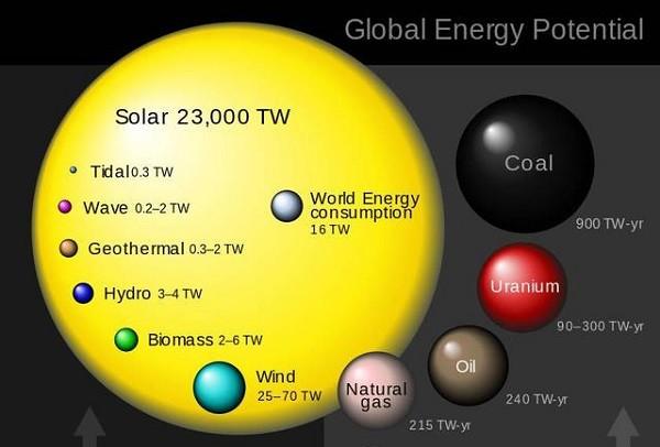 """搅局能源产业:太阳能如何扮演""""颠覆者"""""""