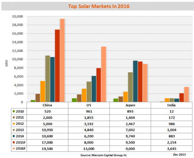 2016年全球光伏装机容量增速或将放缓