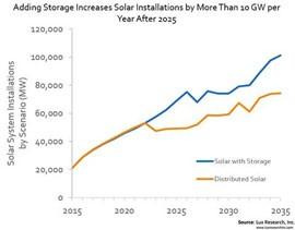 2026年太阳能储能市场突破80亿美元
