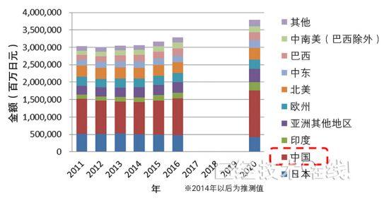 图2:各地区家用<a href=http://www.qhea.com/kongtiao/ target=_blank class=infotextkey>空调</a>的市场走势和预测