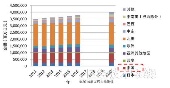 图3:各地区多联式<a href=http://www.lossantos.cn/kongtiao/ target=_blank class=infotextkey>空调</a>的市场推移和预测