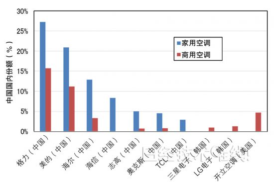 图4:在中国开展业务的10家主要企业在中国市场的份额(2013年)