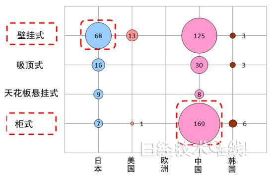 图6:按<a href=http://www.lossantos.cn/kongtiao/ target=_blank class=infotextkey>空调</a>类型-申请人国籍统计的专利申请数量(在中国大陆申请的专利,2009~2012年)