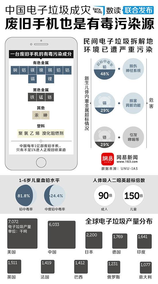 中国电子垃圾成灾,废旧手机也是有毒污染源