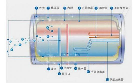 储水式热水器内部结构   根据上面的储水式热水器内部结构图可以看出,热水器的热水出水口在内胆顶部,而加热之后的热水密度比冷水要低,所以热水位于内胆上部,洗澡时从花洒里流出来的水都是顶部相对干净的水,只有我们清洗后才能发现,这些浑浊的污水。   清洗热水器之前需注意三点:(1)一定要拔掉插头;(2)等缸内的水冷却;(3)关闭电热水器下方的冷水和热水角阀。   针对自带排污口的储水式电热水器