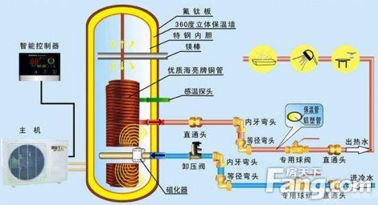 空气能热水器主机安装