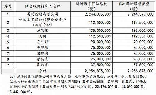 美的集团9月19日解除限售股份明细