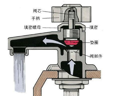 独居美眉也能行:水龙头漏水修理办法