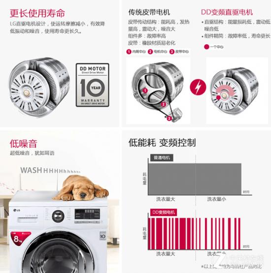 lg wd-hh2431d变频滚筒洗衣机就是拥有dd变频直驱电机,降低了能耗