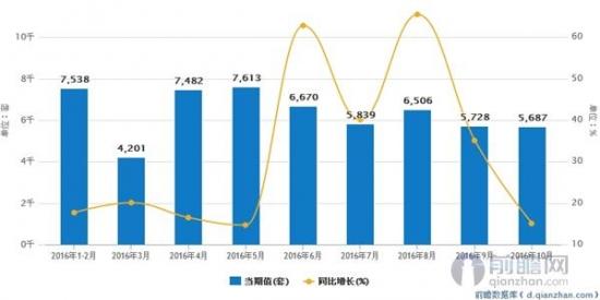 全国工业机器人月度产量及增速