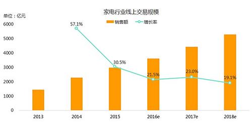 2016年家电网购增长强劲 高端产品受热捧