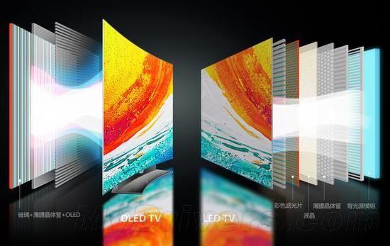 液晶与OLED势均力敌 索尼确定加入OLED阵营