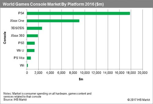全球主机销量排名:索尼PS4份额默秒全