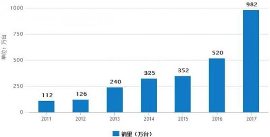 我国空气净化器市场销量预测