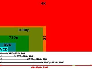 搞清才能入手 详解4K电视到底有没有用