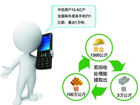 智能手机回收应建立厂商负责制