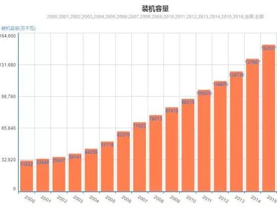 未来全球太阳能光伏装机量将持续增长