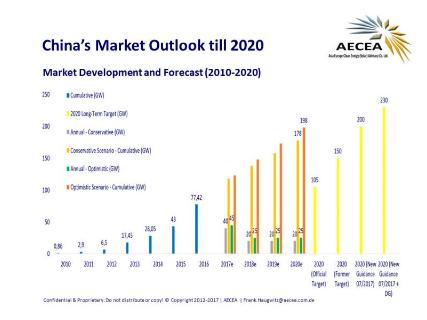 截至7月中国太阳能容量已超2020年目标7%