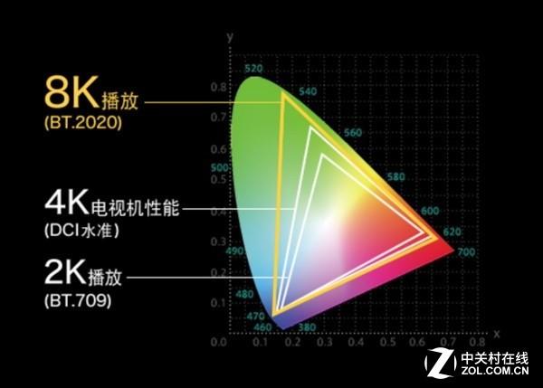 夏普或在月底将推出首款消费级8K电视