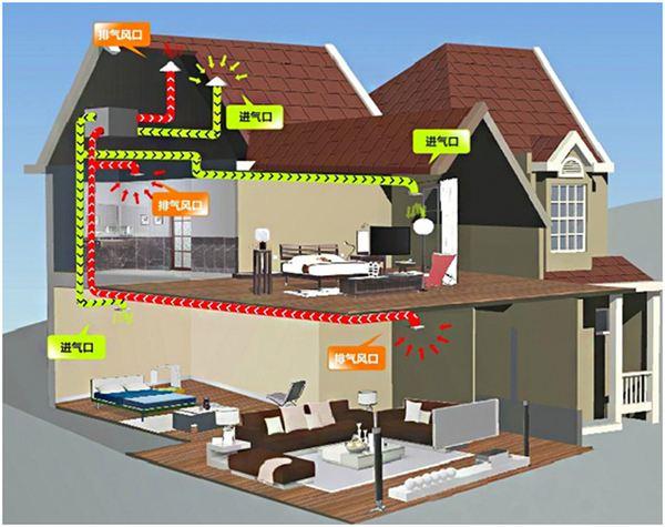 解析:中央空调为什么要装新风系统?