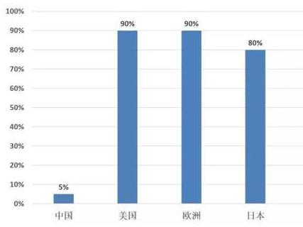 国内净水器普及率低  市场竞争致毛利率回落