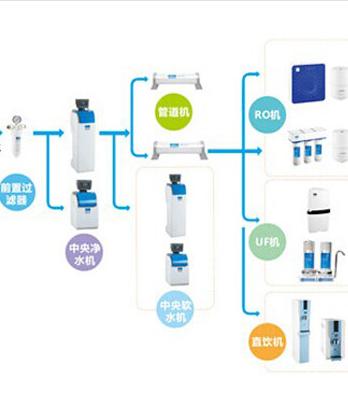 市场解析:净水器的产品升级方向