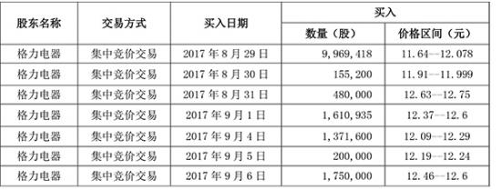 格力举牌上海国资委旗下上市公司海立股份 持股5%