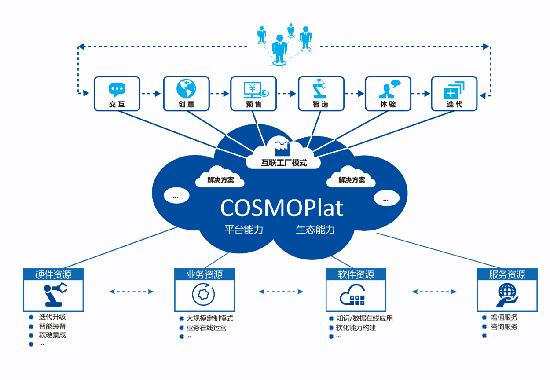 献礼十九大:海尔贡献世界级工业互联网平台cosmoplat