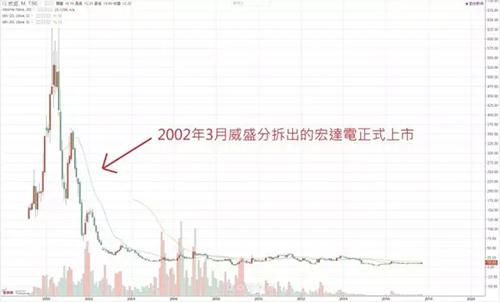 威盛历年股价走势图
