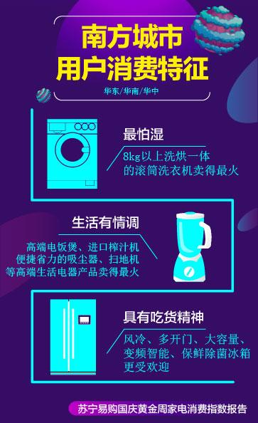 苏宁发布国庆消费报告:高端家电交易倍增