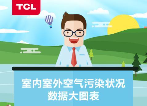 剖析空气污染现状 ,TCL呼吁关注呼吸健康