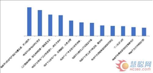 美兰德11.11家电选购意向消费者调查报告指出,诸如11.11这样电商节的竞争已不再局限于单点,而是整个链条综合实力的比拼。