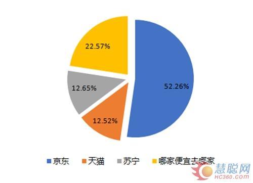美兰德调查报告显示,超过半数的消费者选择在京东购买家电产品