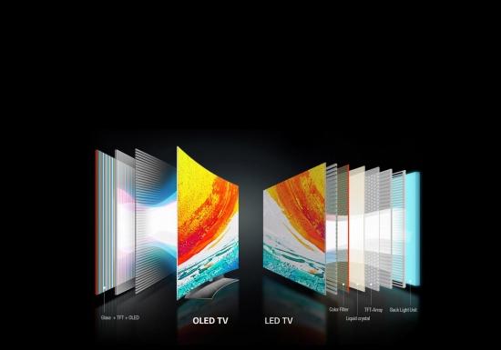 老马,关于OLED电视你怎么看?