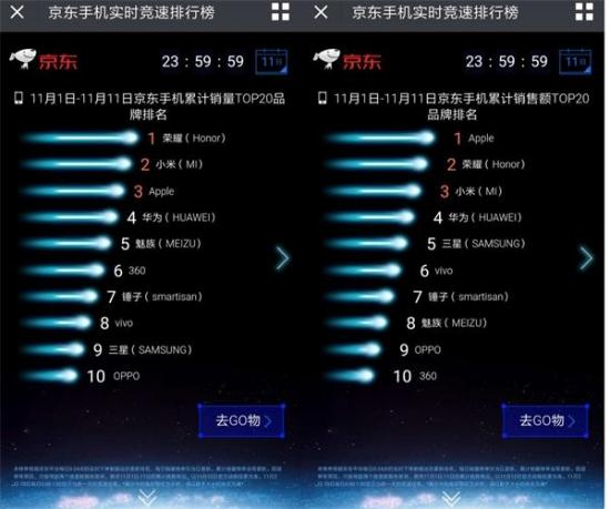 华为余承东奖励荣耀双11大促团队100万元